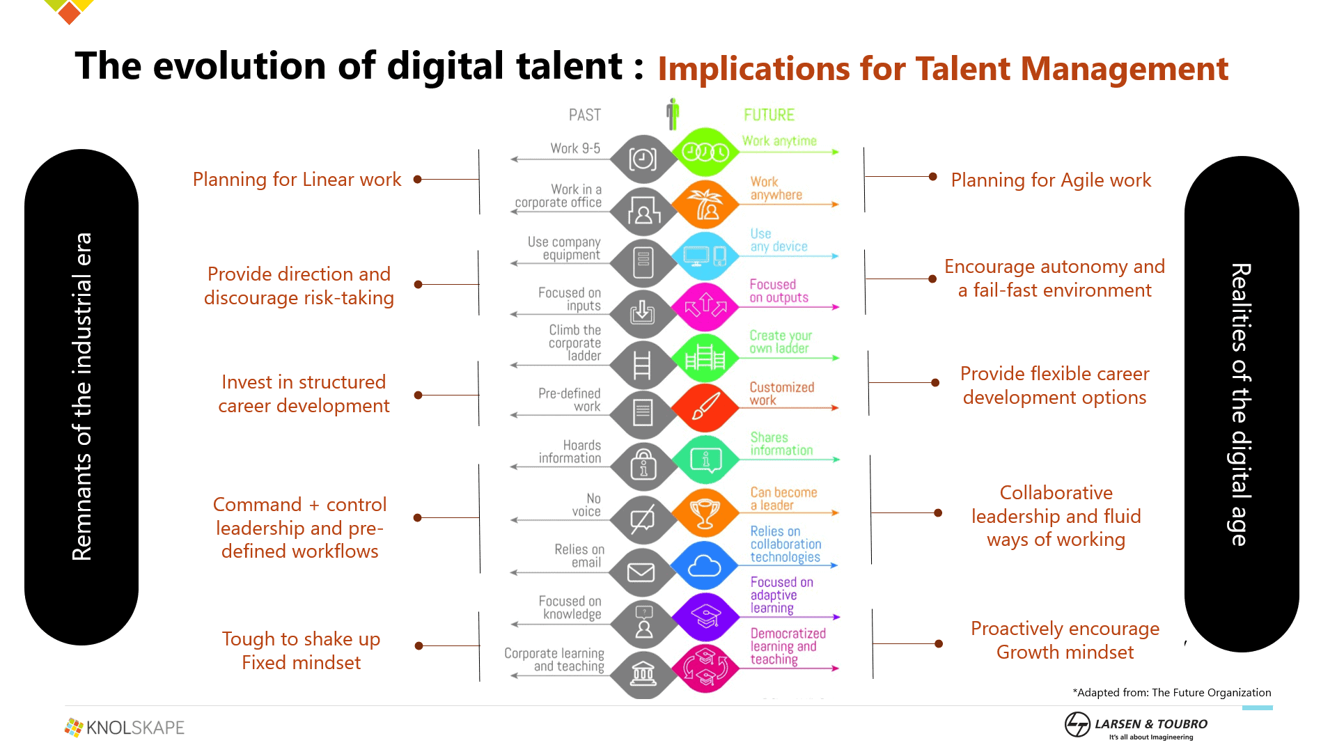 Webinar - Evolution of Digital and Implications for Talent Development