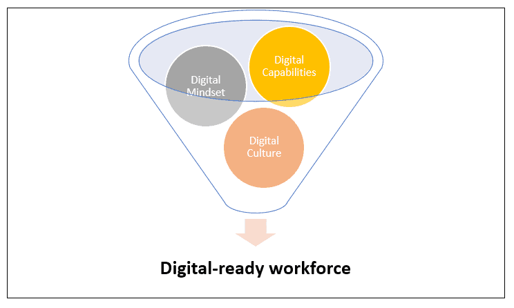 Digital ready workforce